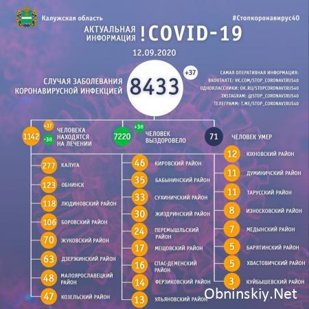 Количество заболевших коронавирусом в Калужской области 12.09.2020