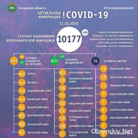 Количество заболевших коронавирусом в Калужской области 12.10.2020