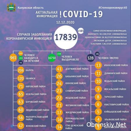 Количество заболевших коронавирусом в Калужской области 12.12.2020