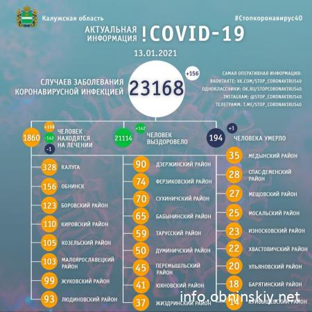 Количество заболевших коронавирусом в Калужской области 13.01.2021