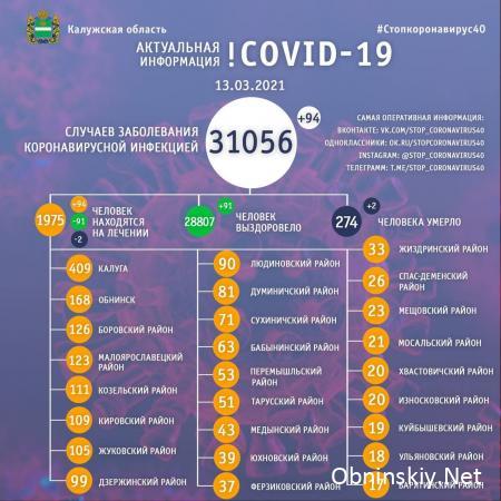 Количество заболевших коронавирусом в Калужской области 13.03.2021