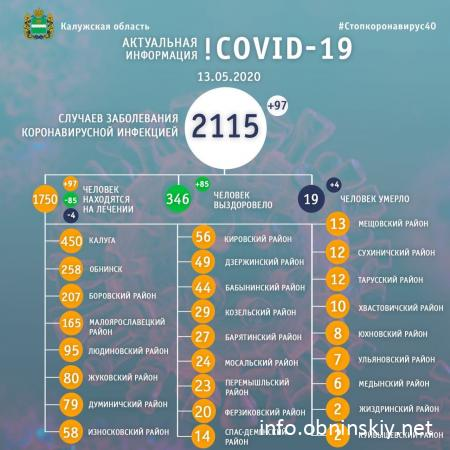 Количество заболевших коронавирусом в Калужской области 13.05.2020