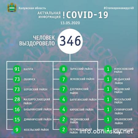 Количество вылечившихся от коронавируса в Калужской области 13.05.2020
