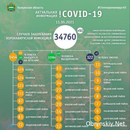 Количество заболевших коронавирусом в Калужской области 13.05.2021