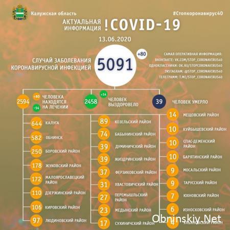 Количество заболевших коронавирусом в Калужской области 13.06.2020