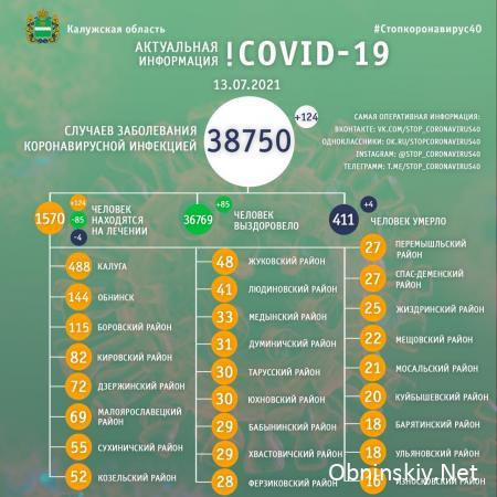 Количество заболевших коронавирусом в Калужской области 13.07.2021