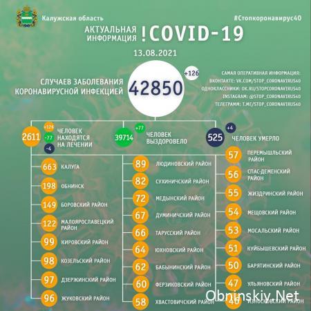 Количество заболевших коронавирусом в Калужской области 13.08.2021