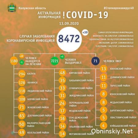 Количество заболевших коронавирусом в Калужской области 13.09.2020