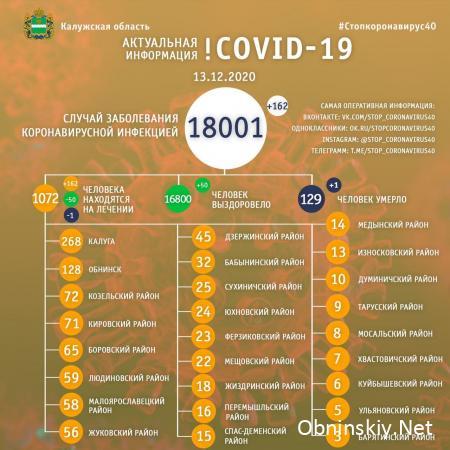 Количество заболевших коронавирусом в Калужской области 13.12.2020