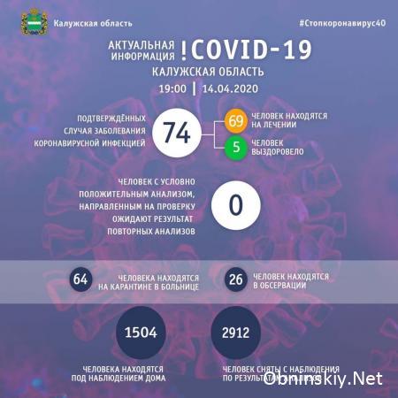 Количество заболевших коронавирусом в Калужской области 14.04.2020