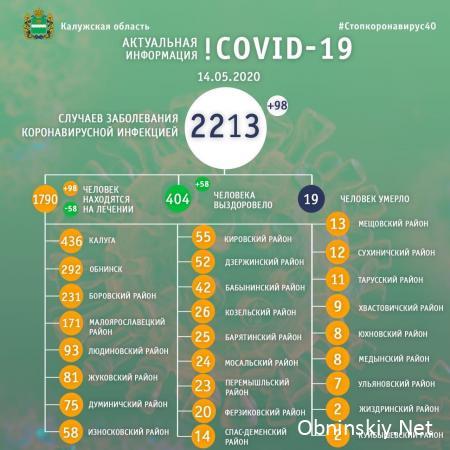 Количество заболевших коронавирусом в Калужской области 14.05.2020