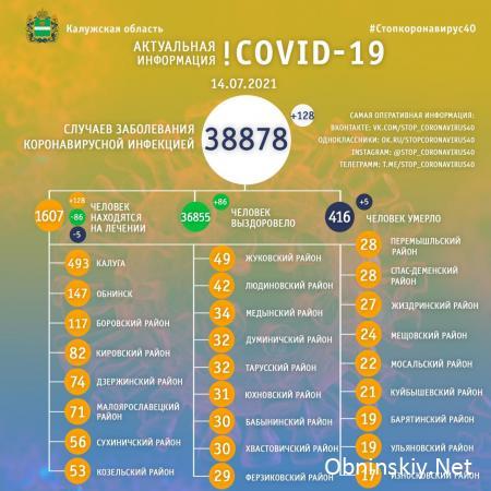 Количество заболевших коронавирусом в Калужской области 14.07.2021