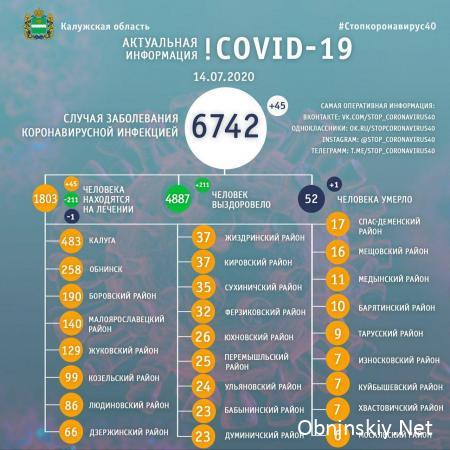 Количество заболевших коронавирусом в Калужской области 14.07.2020