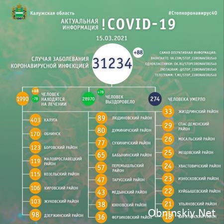 Количество заболевших коронавирусом в Калужской области 15.03.2021