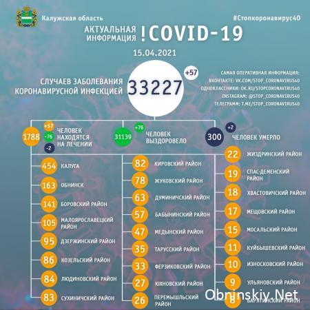 Количество заболевших коронавирусом в Калужской области 15.04.2021