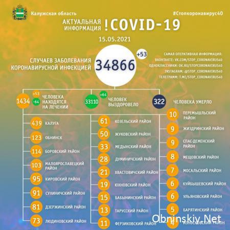 Количество заболевших коронавирусом в Калужской области 15.05.2021