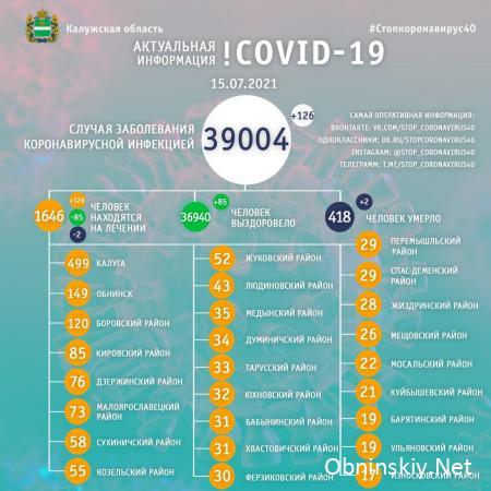 Количество заболевших коронавирусом в Калужской области 15.07.2021