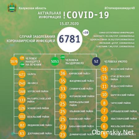 Количество заболевших коронавирусом в Калужской области 15.07.2020