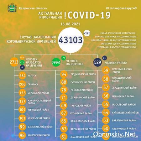 Количество заболевших коронавирусом в Калужской области 15.08.2021