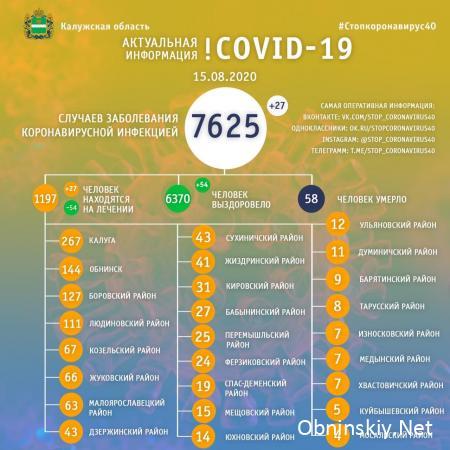 Количество заболевших коронавирусом в Калужской области 15.08.2020