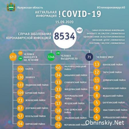 Количество заболевших коронавирусом в Калужской области 15.09.2020