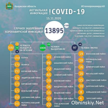 Количество заболевших коронавирусом в Калужской области 15.11.2020