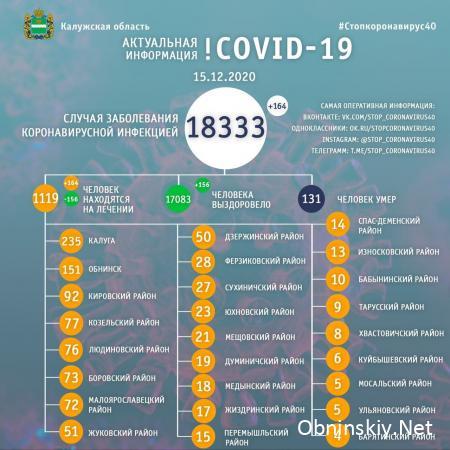 Количество заболевших коронавирусом в Калужской области 15.12.2020