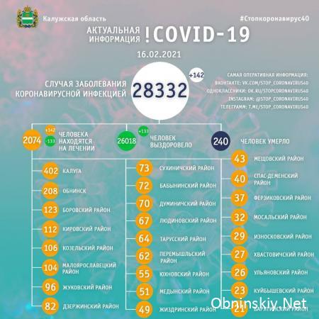 Количество заболевших коронавирусом в Калужской области 16.02.2021