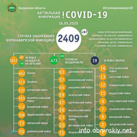 Количество заболевших коронавирусом в Калужской области 16.05.2020