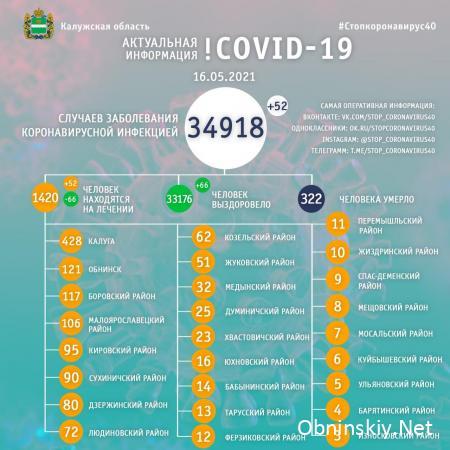 Количество заболевших коронавирусом в Калужской области 16.05.2021
