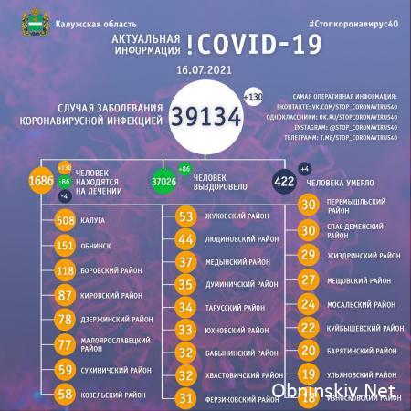 Количество заболевших коронавирусом в Калужской области 16.07.2021