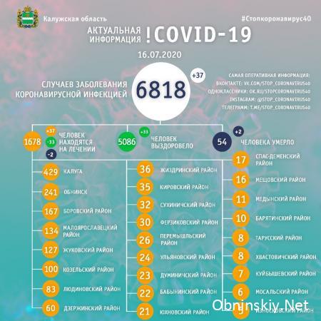 Количество заболевших коронавирусом в Калужской области 16.07.2020