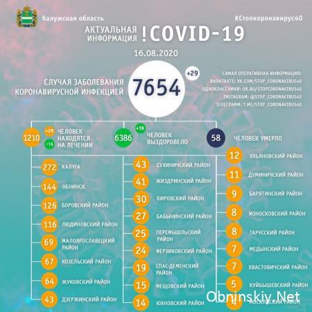 Количество заболевших коронавирусом в Калужской области 16.08.2020