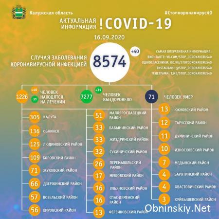 Количество заболевших коронавирусом в Калужской области 16.09.2020