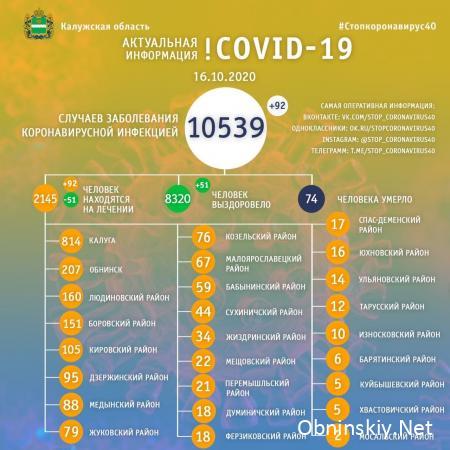 Количество заболевших коронавирусом в Калужской области 16.10.2020