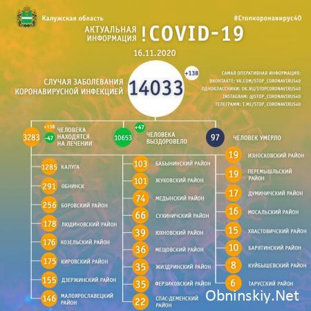 Количество заболевших коронавирусом в Калужской области 16.11.2020