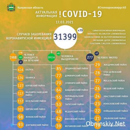 Количество заболевших коронавирусом в Калужской области 17.03.2021