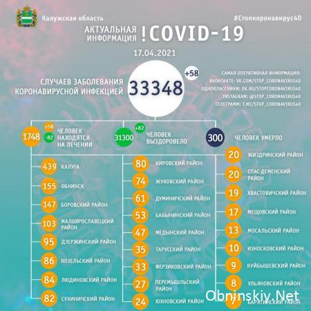 Количество заболевших коронавирусом в Калужской области 17.04.2021