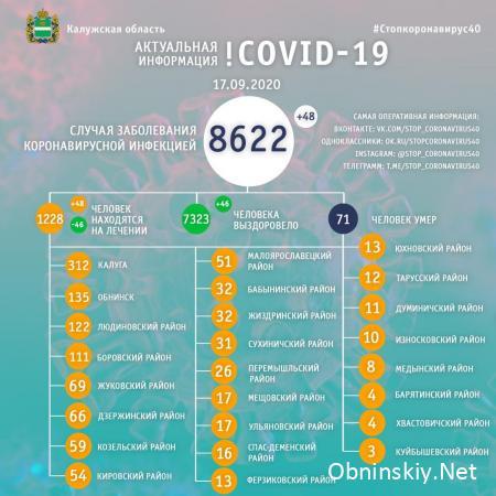 Количество заболевших коронавирусом в Калужской области 17.09.2020