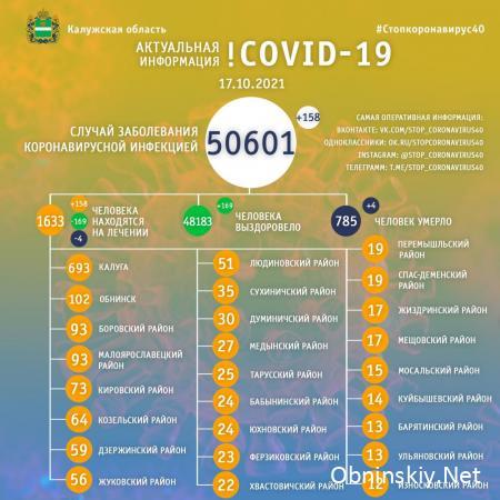 Количество заболевших коронавирусом в Калужской области 17.10.2021