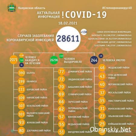 Количество заболевших коронавирусом в Калужской области 18.02.2021