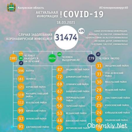 Количество заболевших коронавирусом в Калужской области 18.03.2021