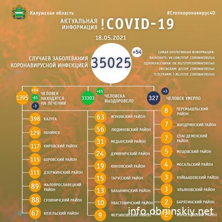 Количество заболевших коронавирусом в Калужской области 18.05.2021
