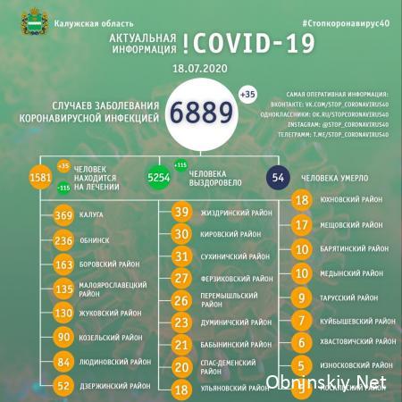 Количество заболевших коронавирусом в Калужской области 18.07.2020