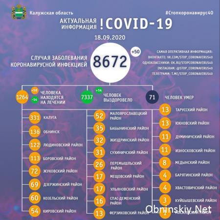 Количество заболевших коронавирусом в Калужской области 18.09.2020