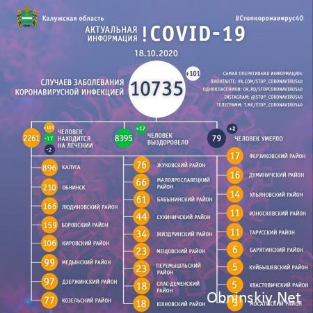 Количество заболевших коронавирусом в Калужской области 18.10.2020