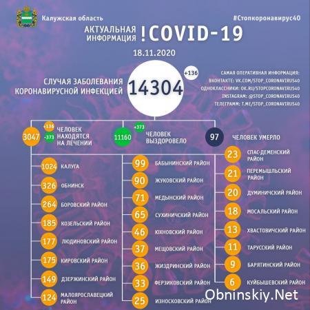 Количество заболевших коронавирусом в Калужской области 18.11.2020