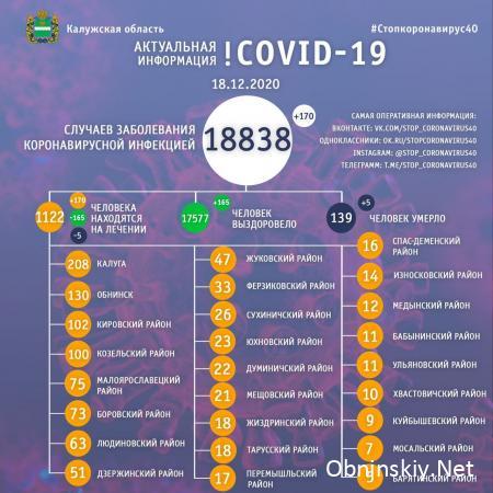 Количество заболевших коронавирусом в Калужской области 18.12.2020