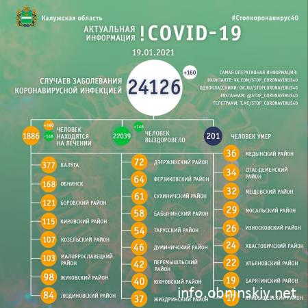Количество заболевших коронавирусом в Калужской области 19.01.2021