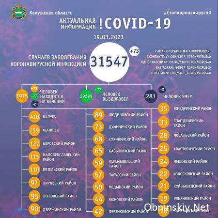 Количество заболевших коронавирусом в Калужской области 19.03.2021